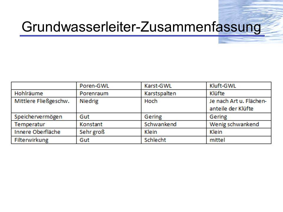 Grundwasserleiter-Zusammenfassung
