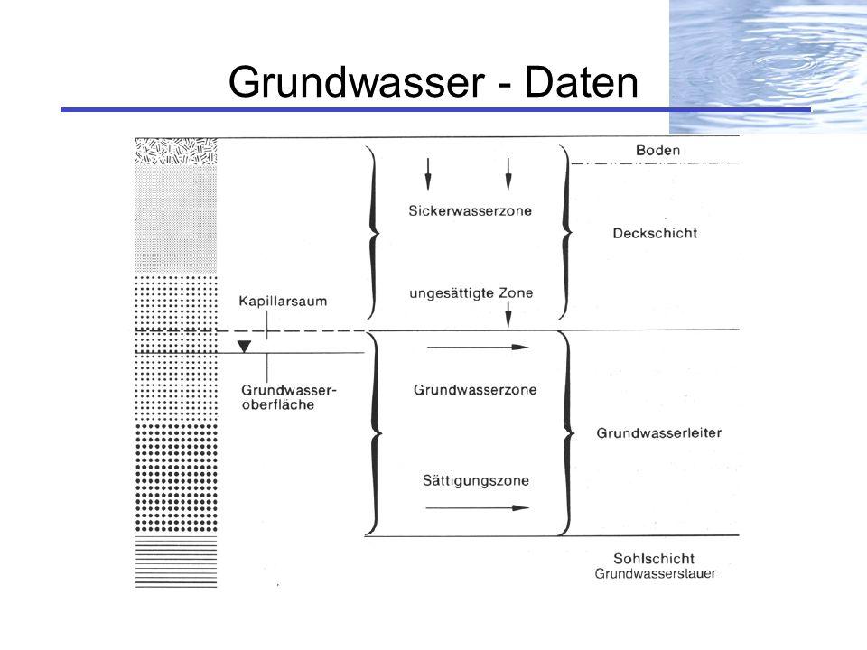 Grundwasser - Daten