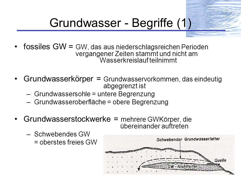 Grundwasser - Begriffe (1)