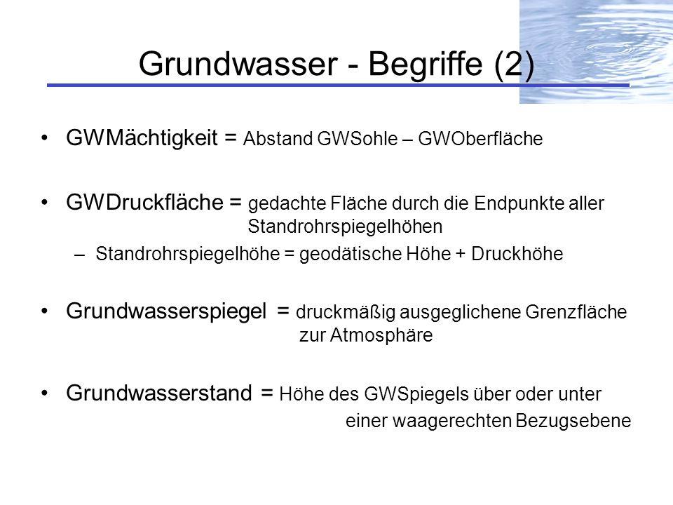 Grundwasser - Begriffe (2)