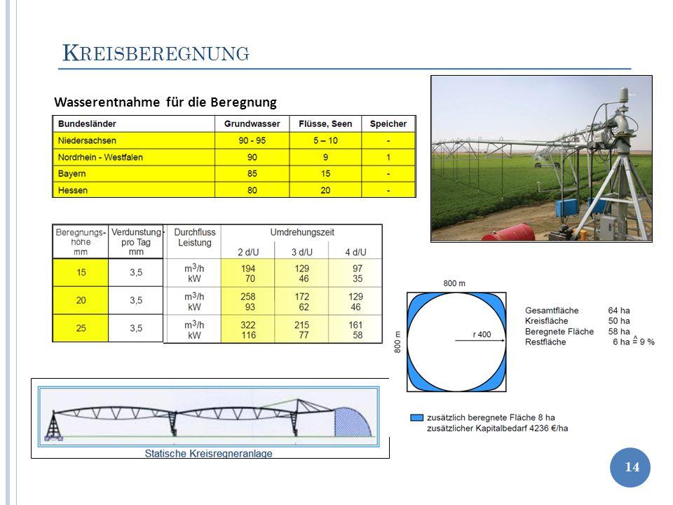Kreisberegnung Wasserentnahme für die Beregnung