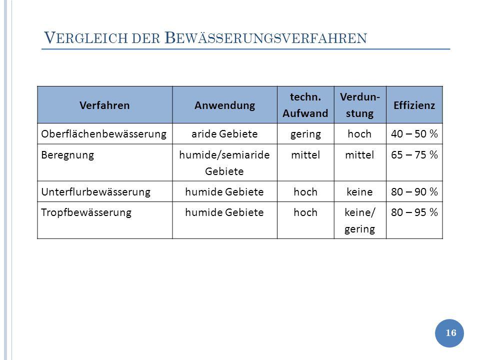 Vergleich der Bewässerungsverfahren