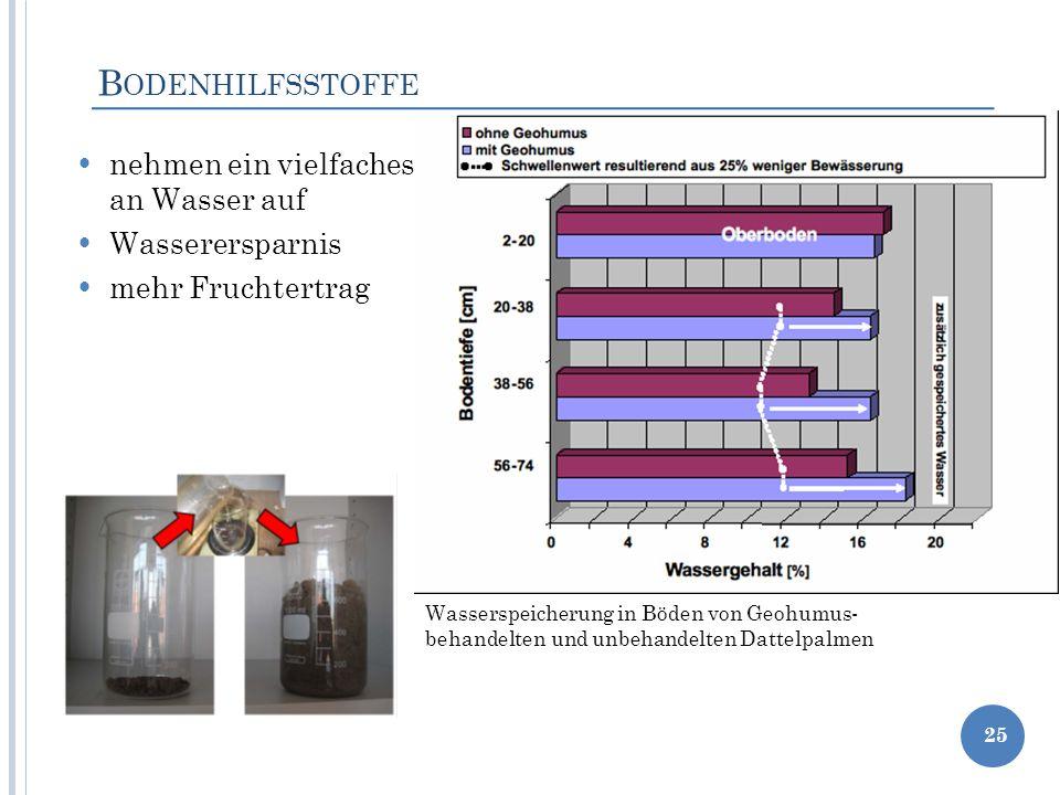 Bodenhilfsstoffe nehmen ein vielfaches an Wasser auf Wasserersparnis