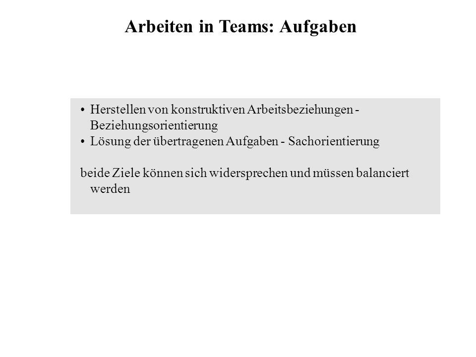 Arbeiten in Teams: Aufgaben