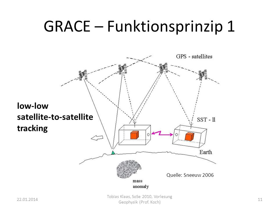 GRACE – Funktionsprinzip 1