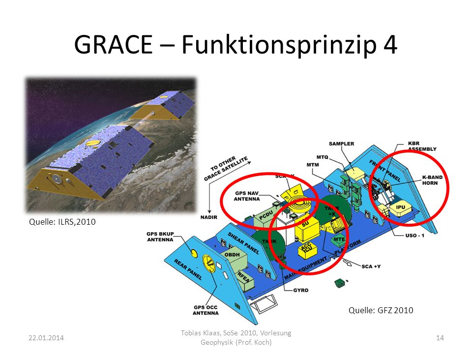 GRACE – Funktionsprinzip 4
