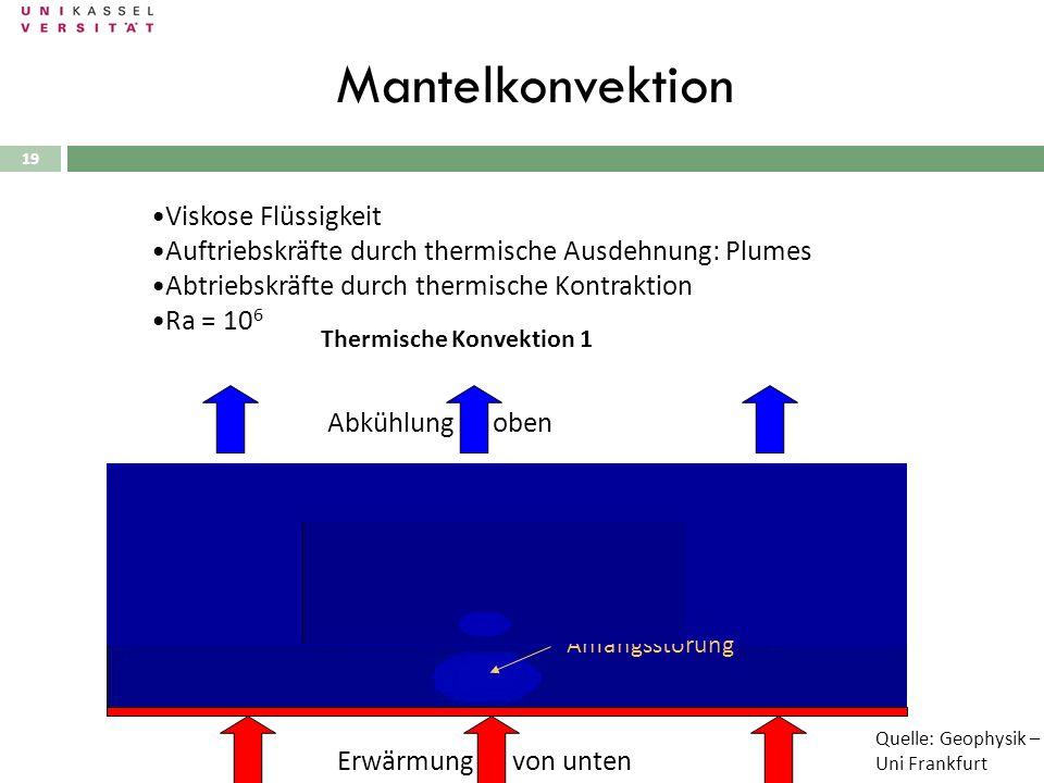 Mantelkonvektion Viskose Flüssigkeit