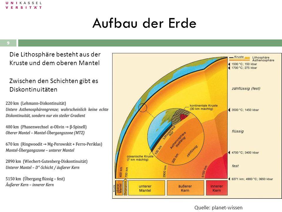 Aufbau der Erde Die Lithosphäre besteht aus der Kruste und dem oberen Mantel. Zwischen den Schichten gibt es Diskontinuitäten.