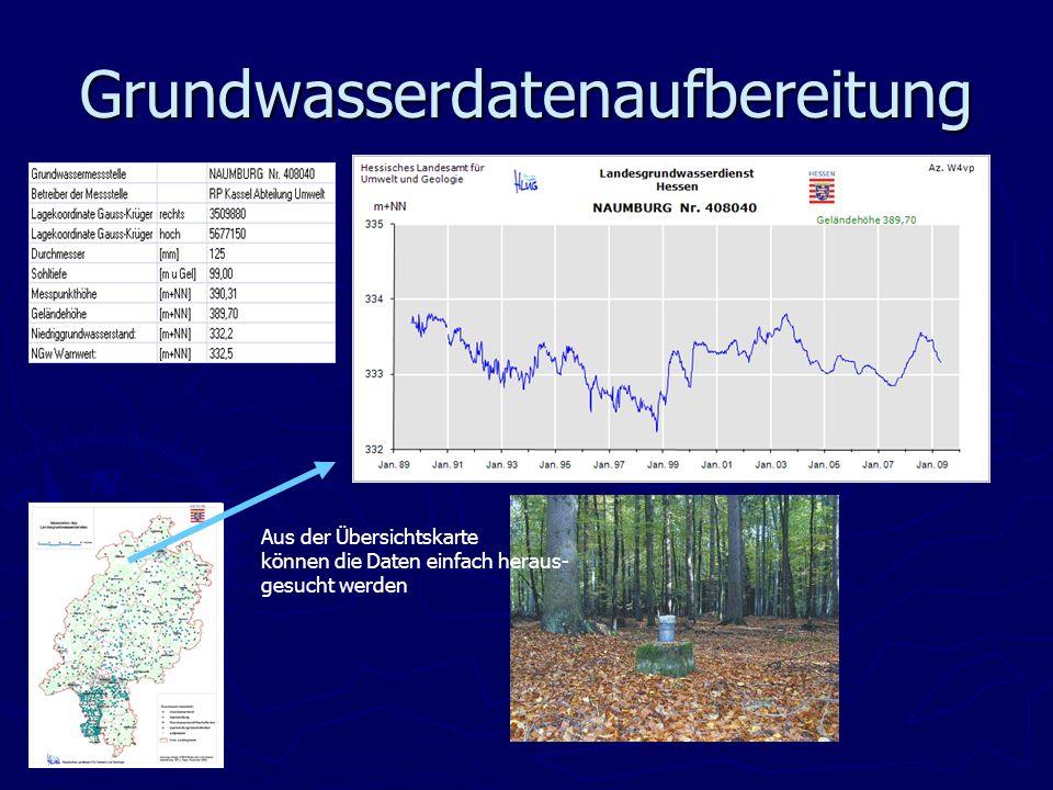 Grundwasserdatenaufbereitung