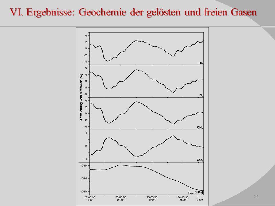 VI. Ergebnisse: Geochemie der gelösten und freien Gasen