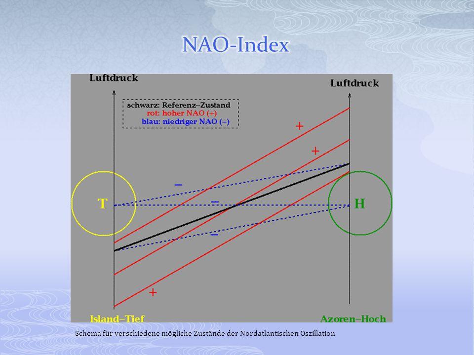 NAO-Index Schema für verschiedene mögliche Zustände der Nordatlantischen Oszillation