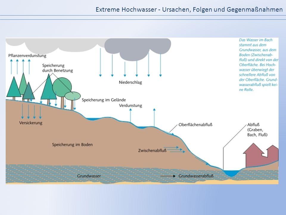Extreme Hochwasser - Ursachen, Folgen und Gegenmaßnahmen