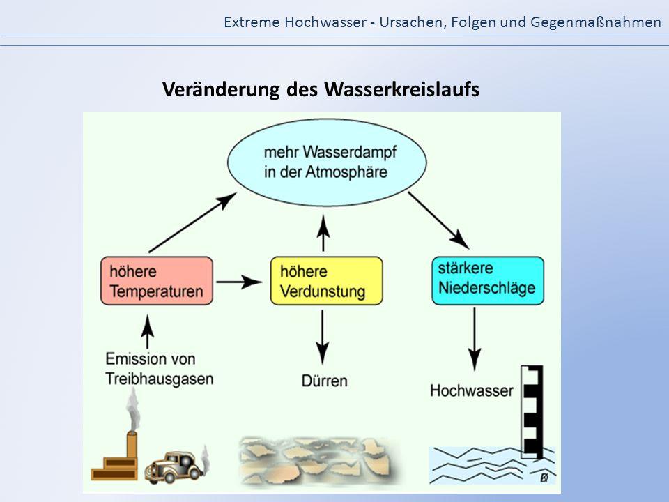 Veränderung des Wasserkreislaufs