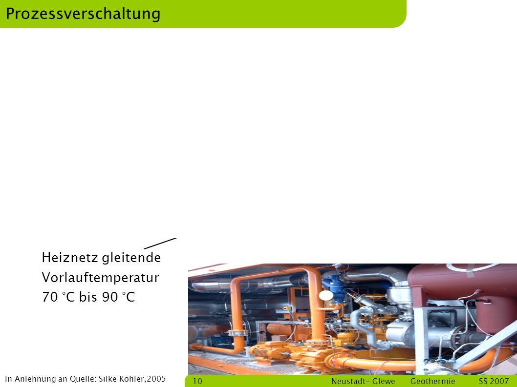 Prozessverschaltung Kraftwerk Heizwerk . m, T Strom Abwärme
