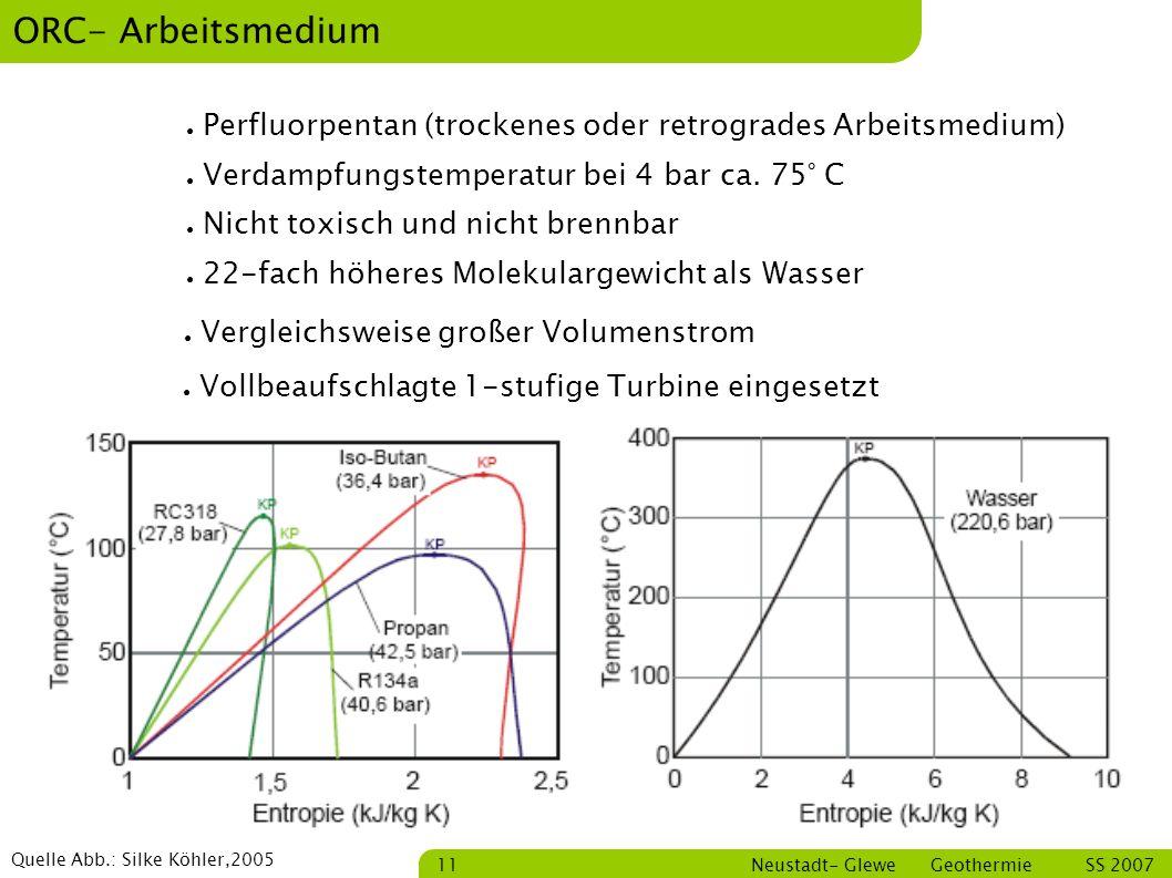 ORC- Arbeitsmedium Perfluorpentan (trockenes oder retrogrades Arbeitsmedium) Verdampfungstemperatur bei 4 bar ca. 75° C.