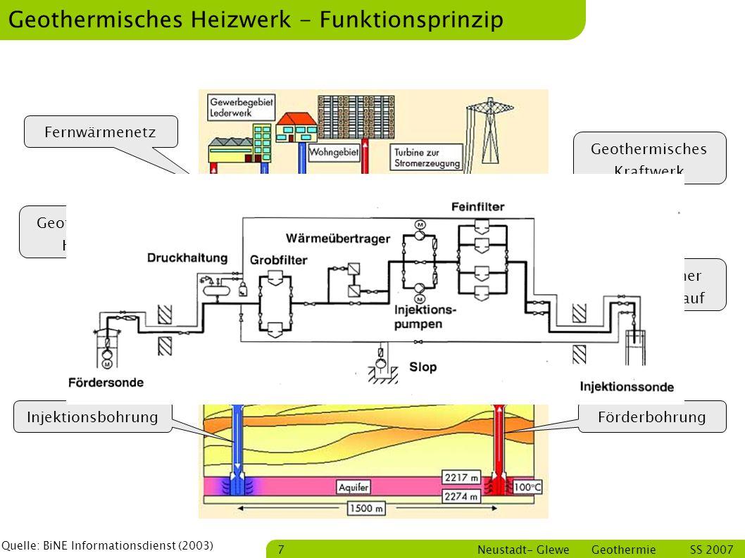 Geothermisches Heizwerk - Funktionsprinzip