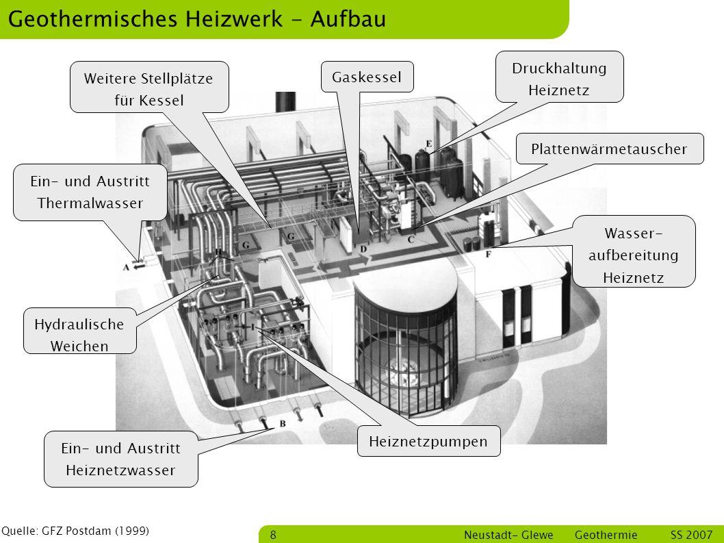 Geothermisches Heizwerk - Aufbau