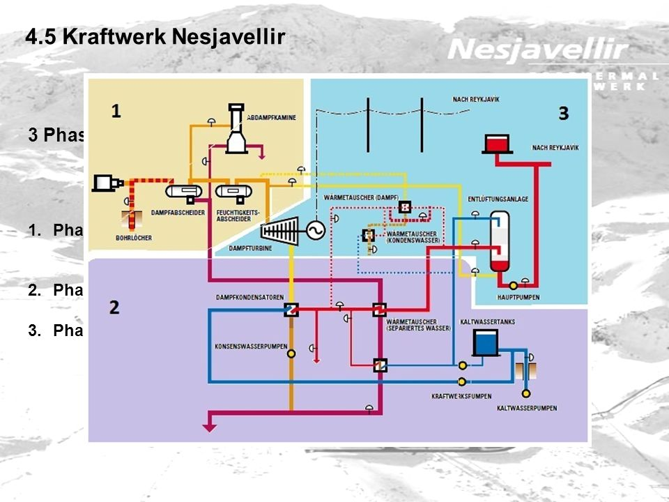 4.5 Kraftwerk Nesjavellir