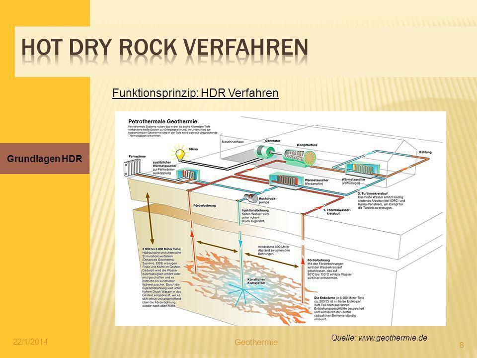 Hot dry rock verfahren Funktionsprinzip: HDR Verfahren Grundlagen HDR