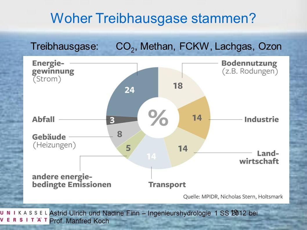 Woher Treibhausgase stammen