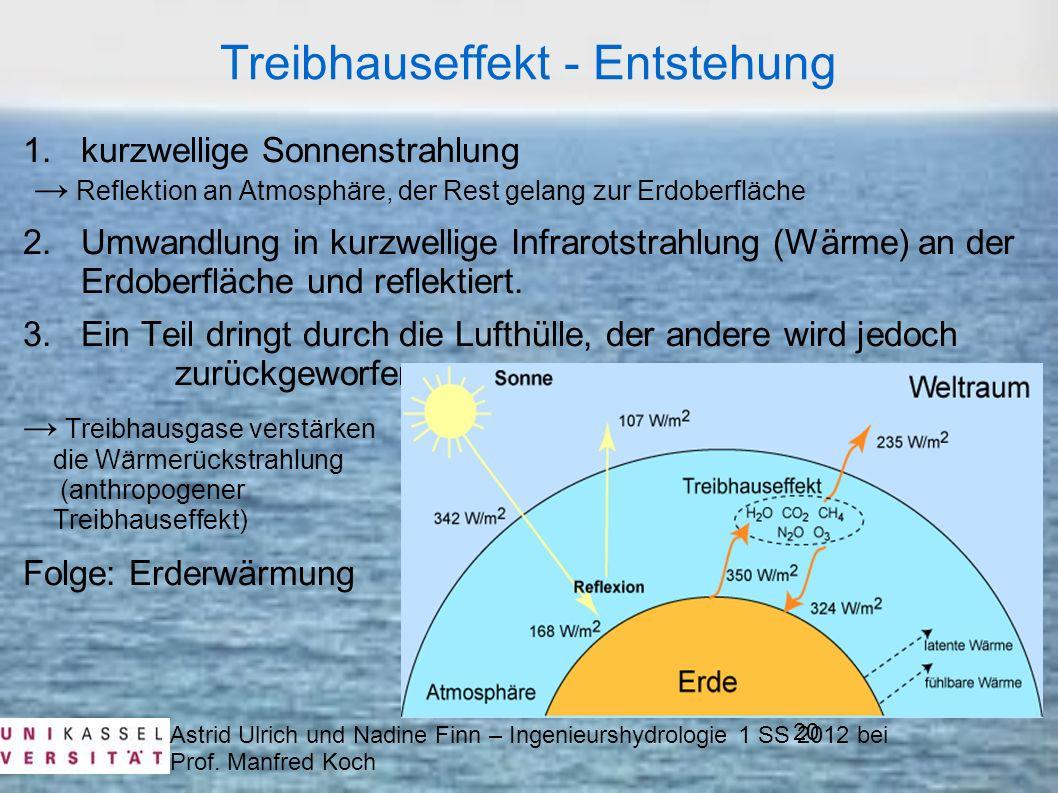Treibhauseffekt - Entstehung