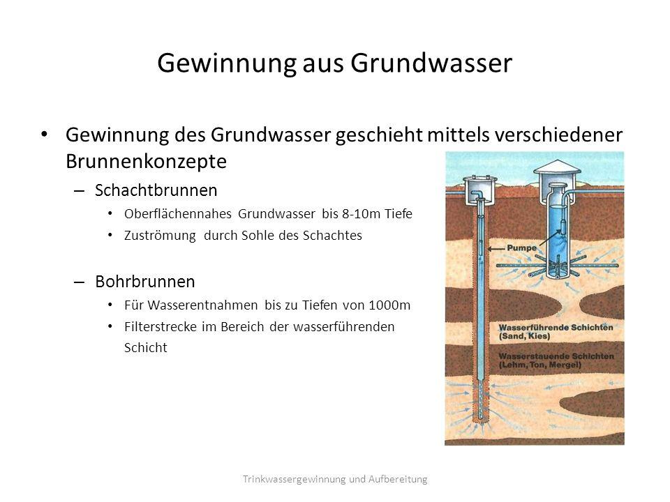 Gewinnung aus Grundwasser