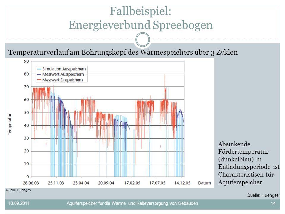 Fallbeispiel: Energieverbund Spreebogen