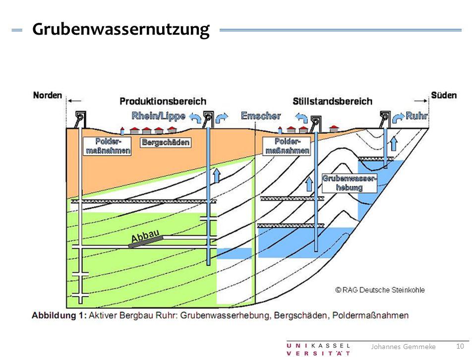 Grubenwassernutzung