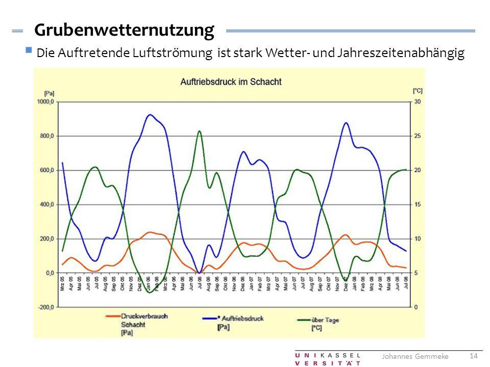 Grubenwetternutzung Die Auftretende Luftströmung ist stark Wetter- und Jahreszeitenabhängig
