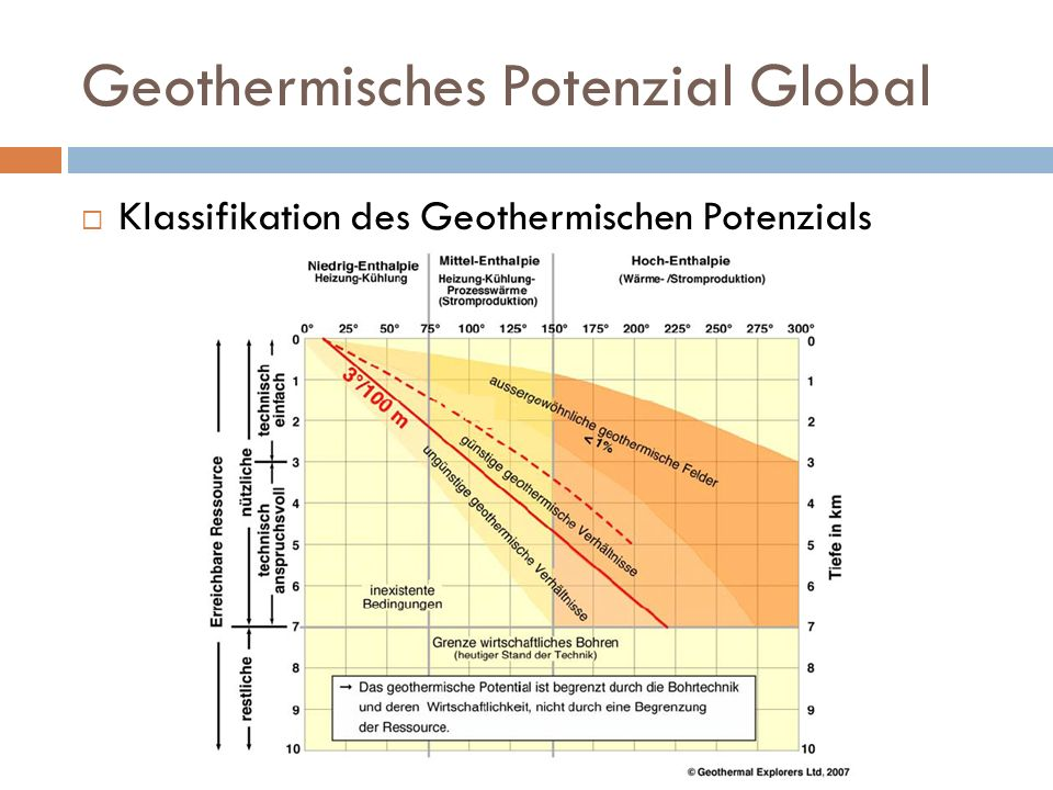 Geothermisches Potenzial Global