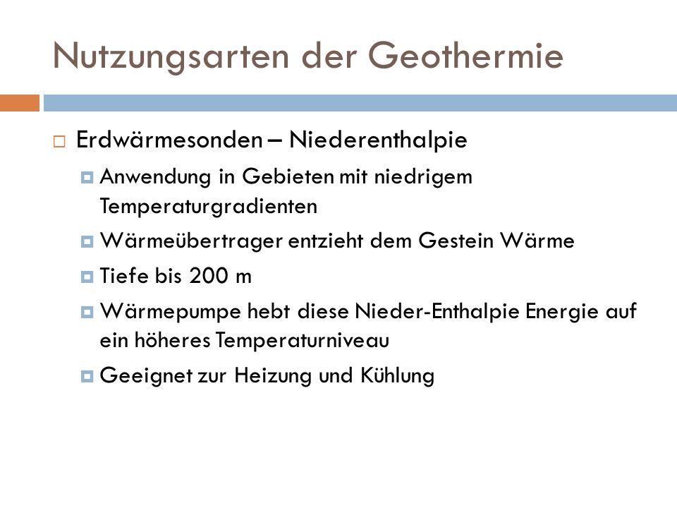 Nutzungsarten der Geothermie