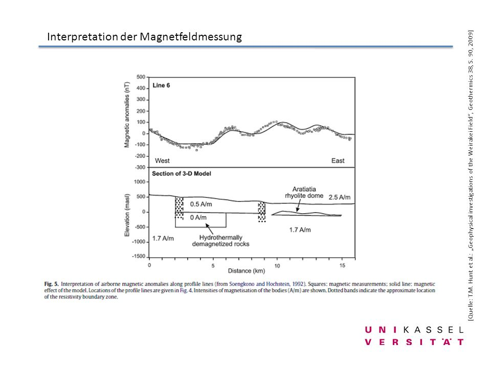 Interpretation der Magnetfeldmessung