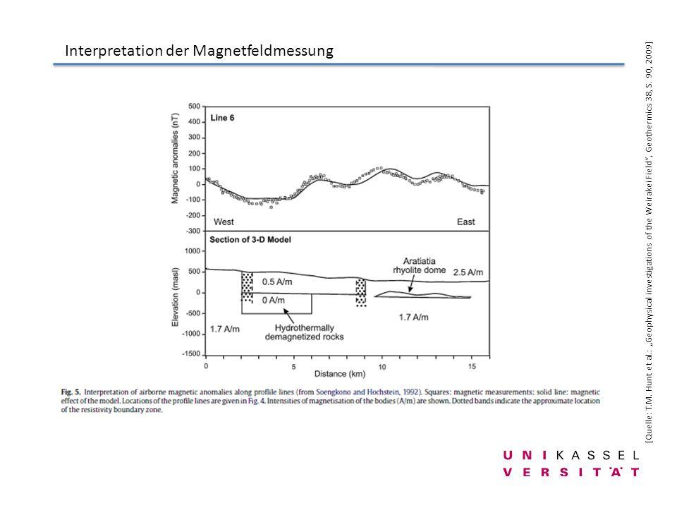 Interpretation der Magnetfeldmessung