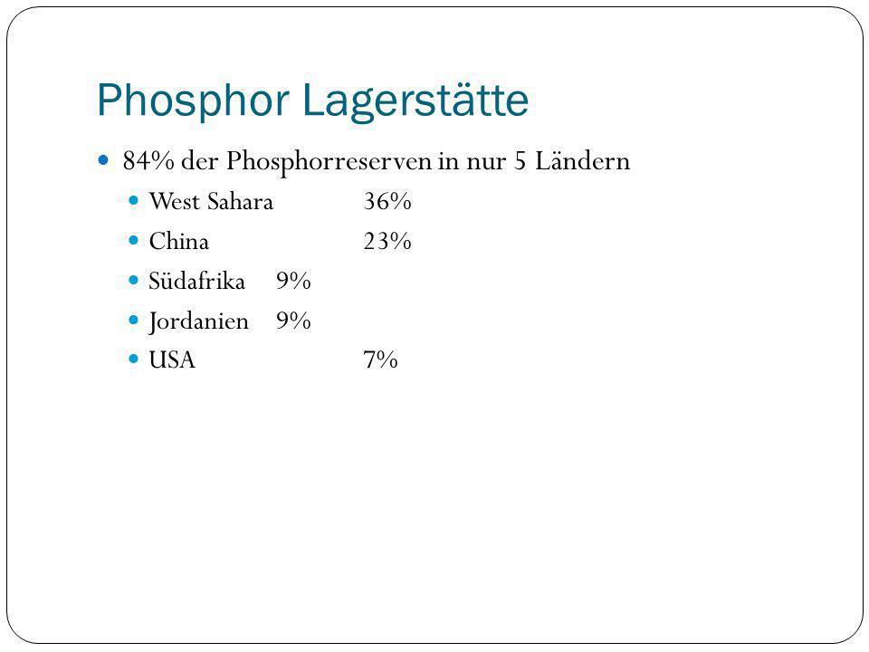 Phosphor Lagerstätte 84% der Phosphorreserven in nur 5 Ländern