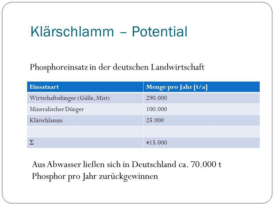 Klärschlamm – Potential