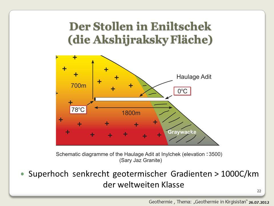 Der Stollen in Eniltschek (die Akshijraksky Fläche)