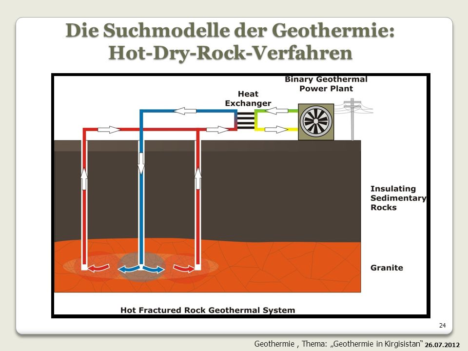 Die Suchmodelle der Geothermie: Hot-Dry-Rock-Verfahren