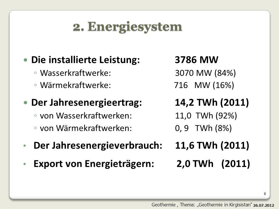 2. Energiesystem Die installierte Leistung: 3786 MW