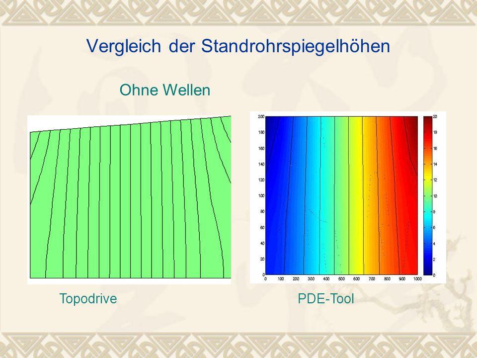 Vergleich der Standrohrspiegelhöhen