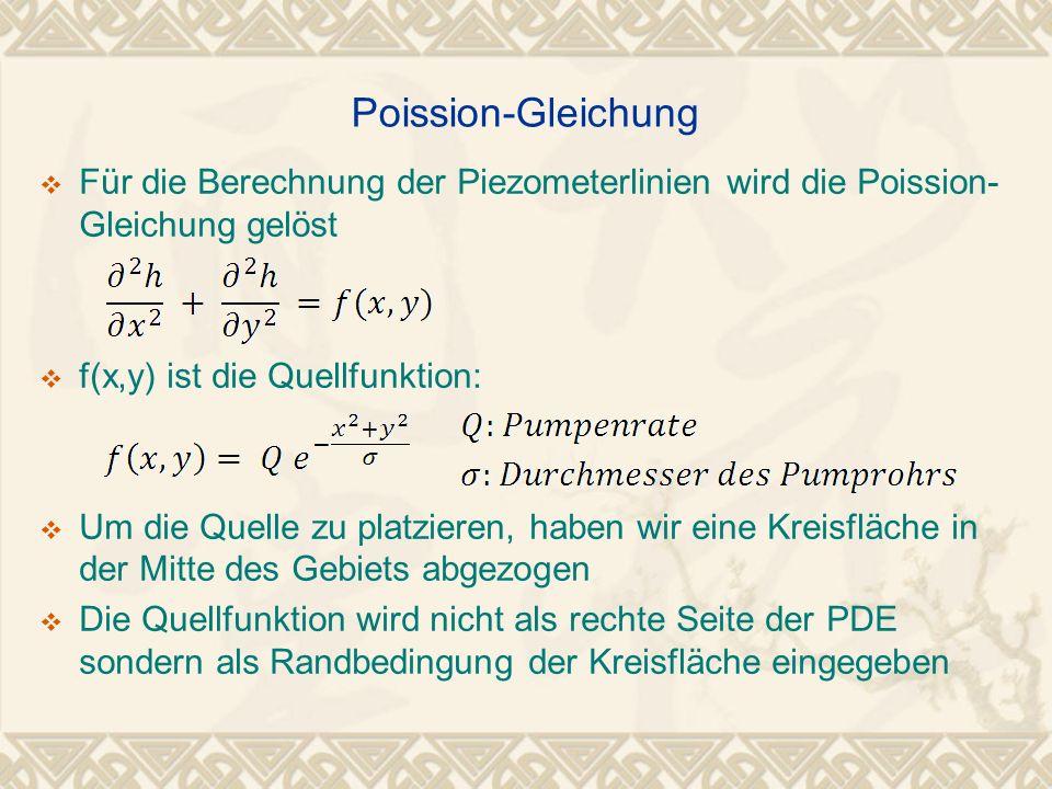 Poission-Gleichung Für die Berechnung der Piezometerlinien wird die Poission-Gleichung gelöst. f(x,y) ist die Quellfunktion: