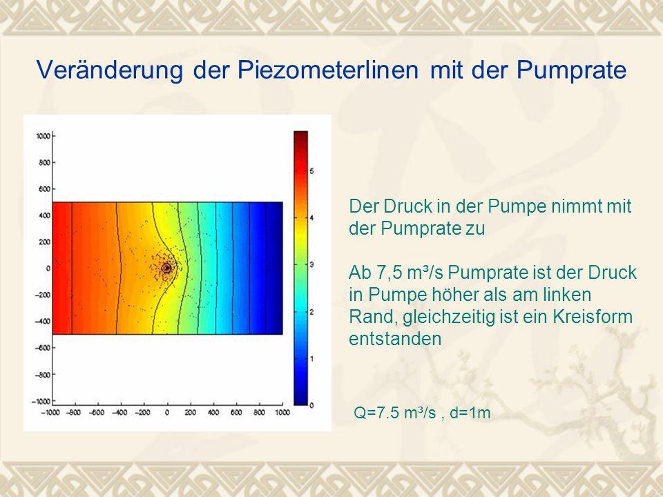 Veränderung der Piezometerlinen mit der Pumprate