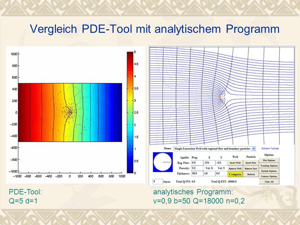 Vergleich PDE-Tool mit analytischem Programm