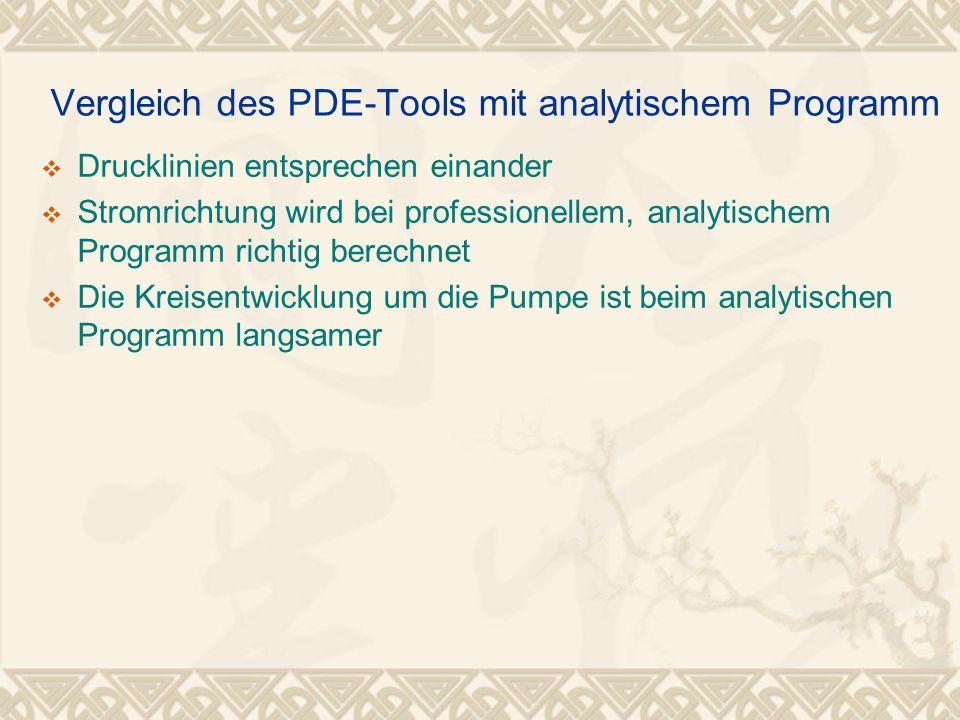Vergleich des PDE-Tools mit analytischem Programm