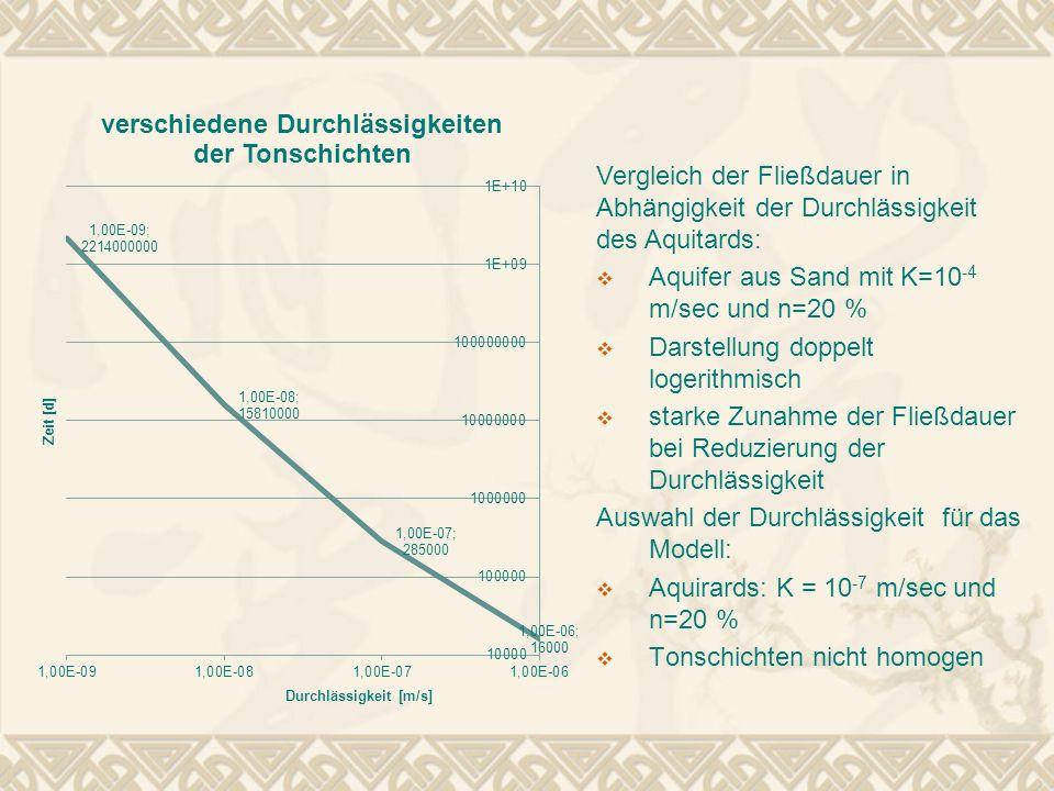 Vergleich der Fließdauer in Abhängigkeit der Durchlässigkeit des Aquitards: