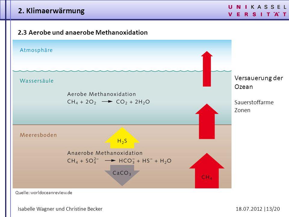 2. Klimaerwärmung 2.3 Aerobe und anaerobe Methanoxidation