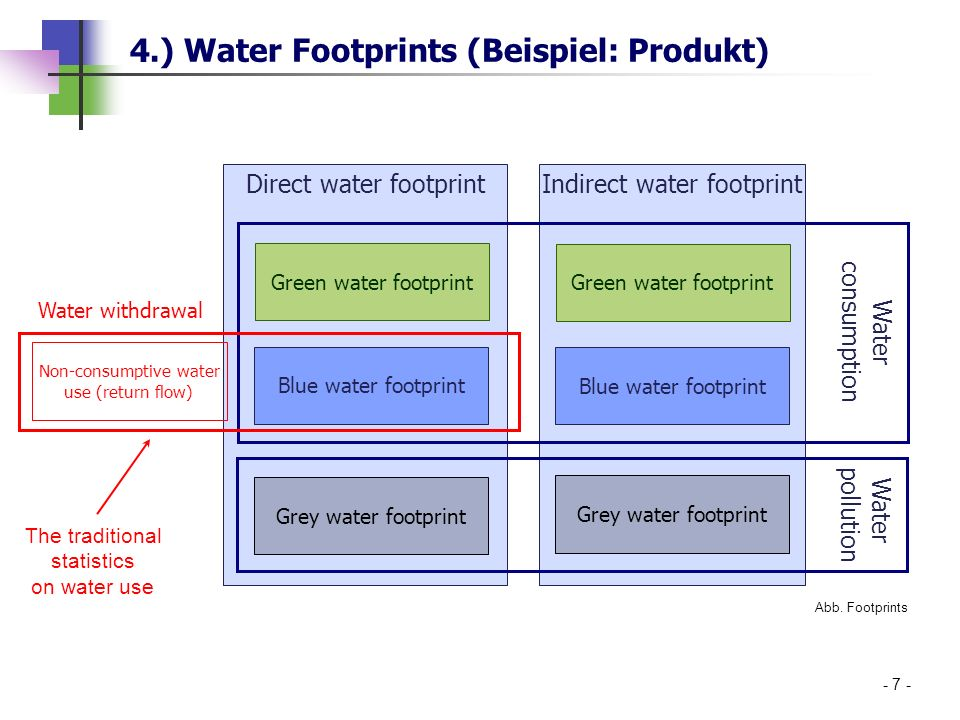 4.) Water Footprints (Beispiel: Produkt)