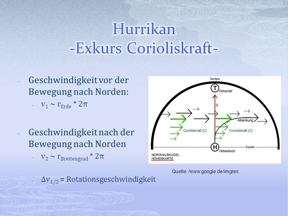 Hurrikan -Exkurs Corioliskraft-