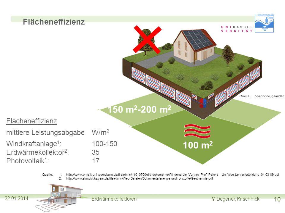 150 m2-200 m2 100 m2 Flächeneffizienz Flächeneffizienz