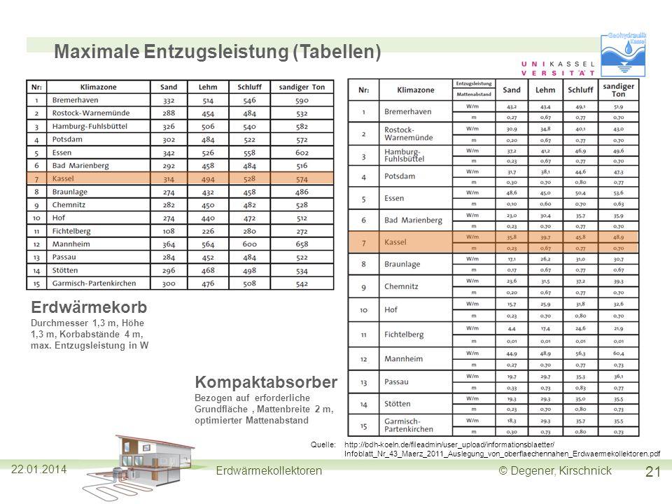 Maximale Entzugsleistung (Tabellen)