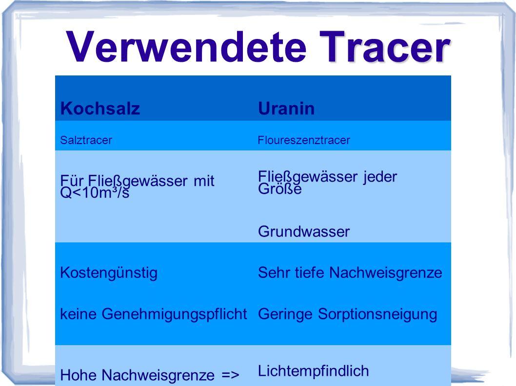 Verwendete Tracer Kochsalz Uranin Für Fließgewässer mit Q<10m³/s